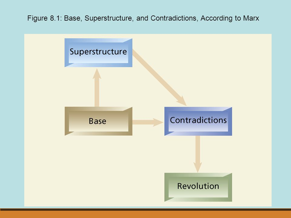 Figure 8.1: Base, Superstructure, and Contradictions, According to Marx