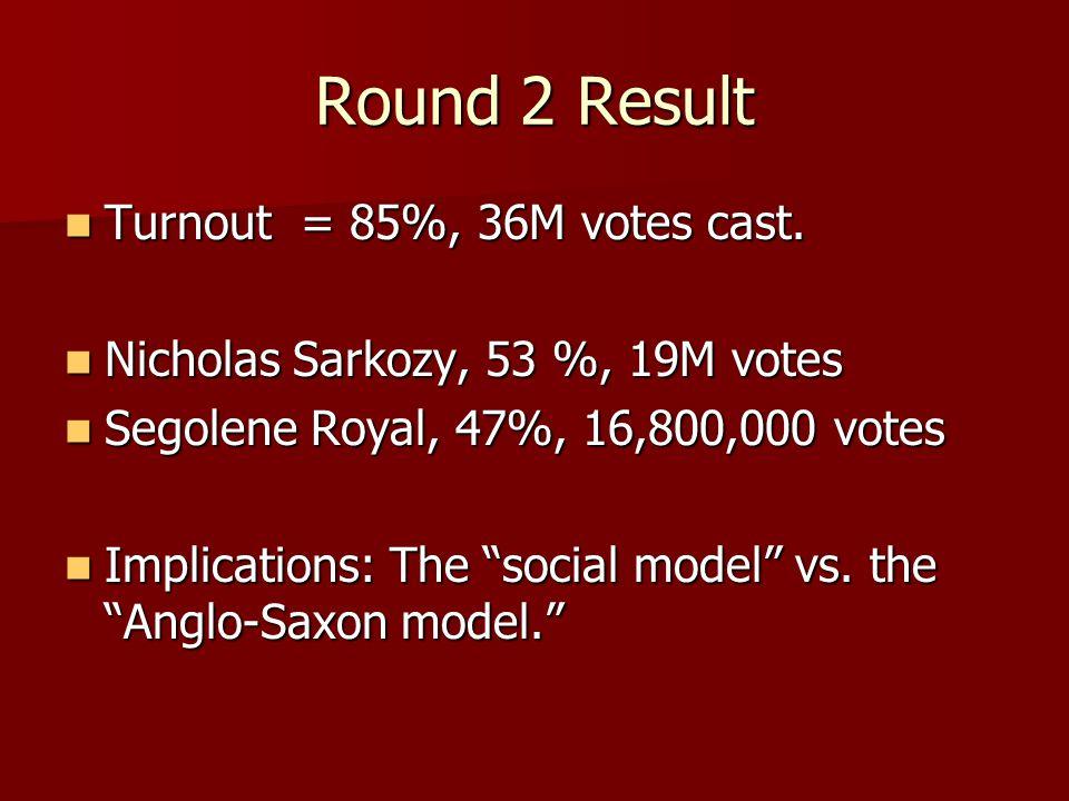 Round 2 Result Turnout = 85%, 36M votes cast. Turnout = 85%, 36M votes cast. Nicholas Sarkozy, 53 %, 19M votes Nicholas Sarkozy, 53 %, 19M votes Segol