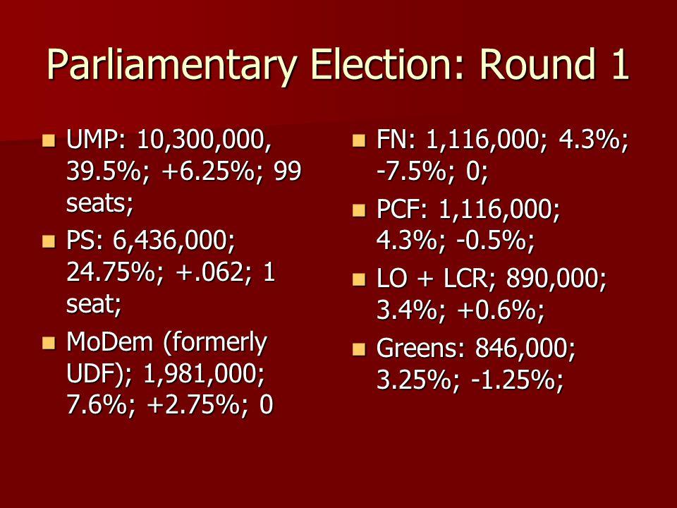 Parliamentary Election: Round 1 UMP: 10,300,000, 39.5%; +6.25%; 99 seats; UMP: 10,300,000, 39.5%; +6.25%; 99 seats; PS: 6,436,000; 24.75%; +.062; 1 se