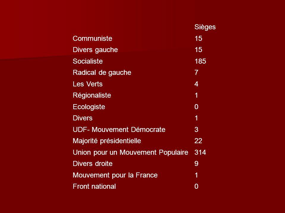 Sièges Communiste15 Divers gauche15 Socialiste185 Radical de gauche7 Les Verts4 Régionaliste1 Ecologiste0 Divers1 UDF- Mouvement Démocrate3 Majorité p