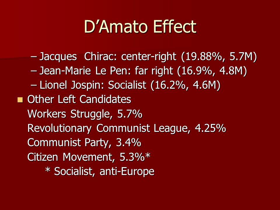 D'Amato Effect –Jacques Chirac: center-right (19.88%, 5.7M) –Jean-Marie Le Pen: far right (16.9%, 4.8M) –Lionel Jospin: Socialist (16.2%, 4.6M) Other