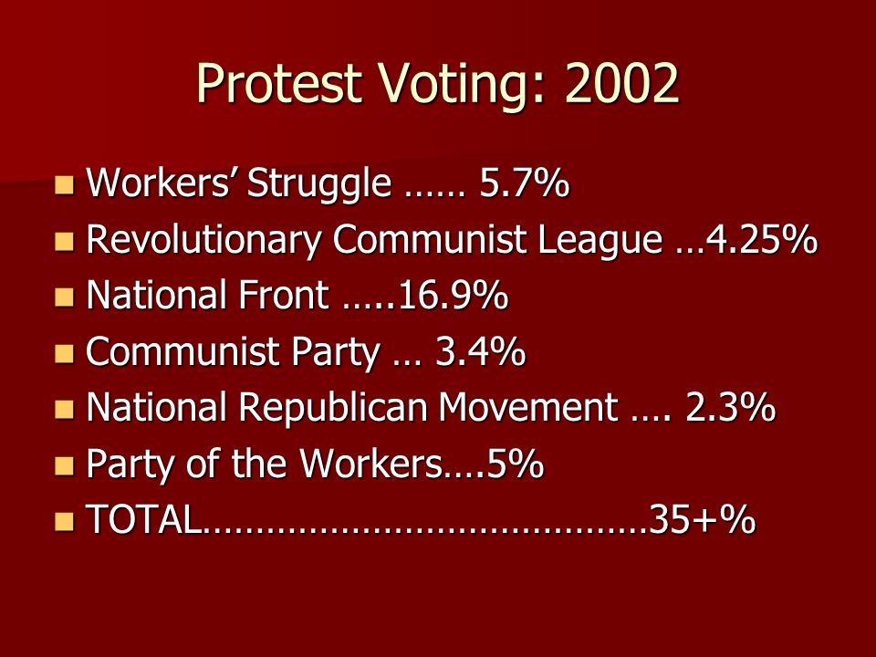 Protest Voting: 2002 Workers' Struggle …… 5.7% Workers' Struggle …… 5.7% Revolutionary Communist League …4.25% Revolutionary Communist League …4.25% National Front …..16.9% National Front …..16.9% Communist Party … 3.4% Communist Party … 3.4% National Republican Movement ….