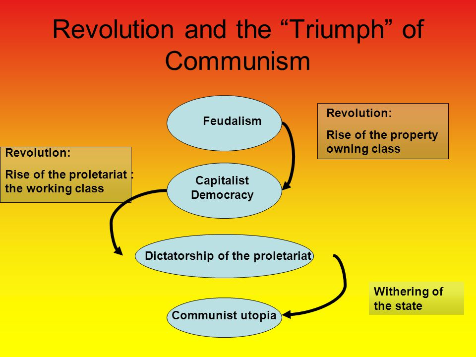 Revolution and the Triumph of Communism Feudalism Capitalist Democracy Dictatorship of the proletariat Communist utopia Revolution: Rise of the property owning class Revolution: Rise of the proletariat : the working class Withering of the state