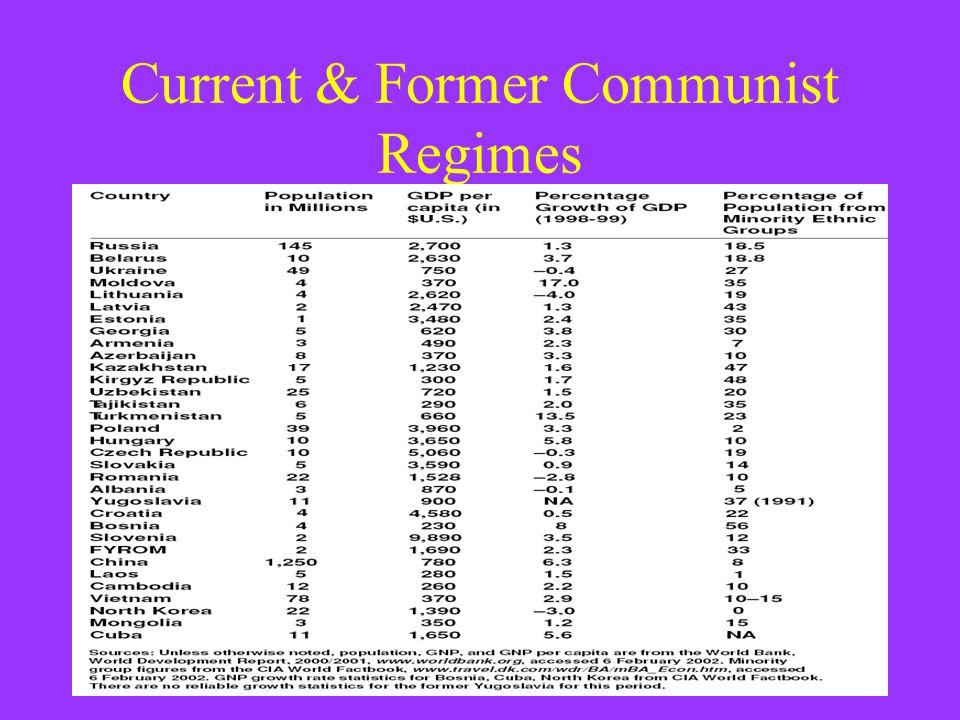 Current & Former Communist Regimes