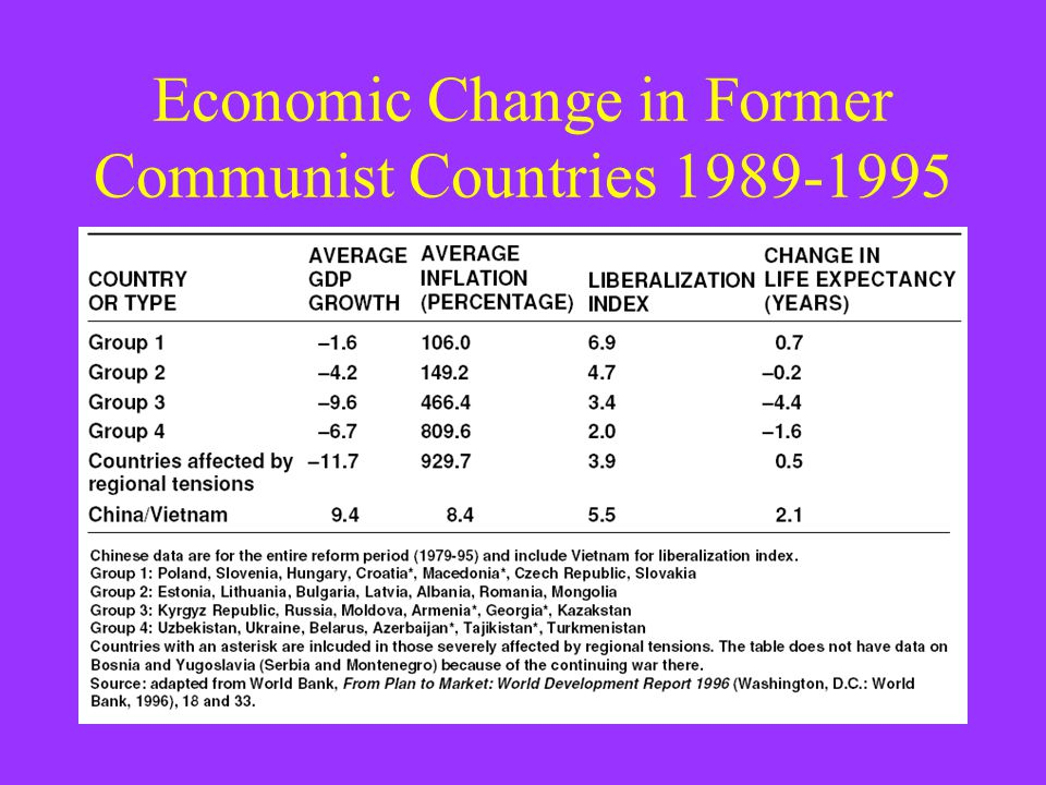 Economic Change in Former Communist Countries 1989-1995