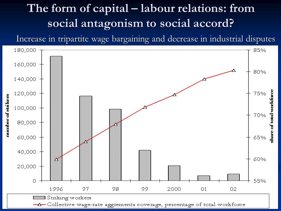 The form of capital – labour relations: from social antagonism to social accord? Increase in tripartite wage bargaining and decrease in industrial dis