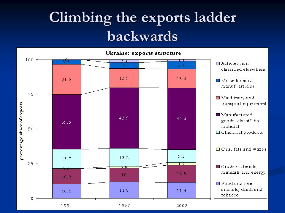 Climbing the exports ladder backwards