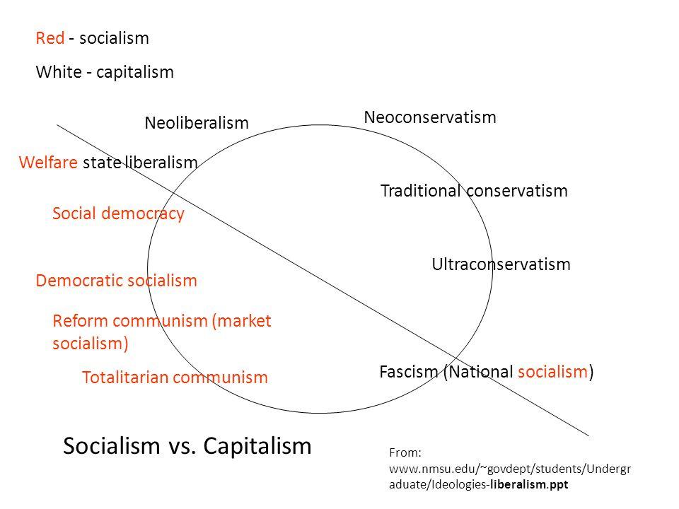 Fascism (National socialism) Welfare state liberalism Social democracy Democratic socialism Reform communism (market socialism) Totalitarian communism Neoliberalism Neoconservatism Traditional conservatism Ultraconservatism Red - socialism White - capitalism Socialism vs.