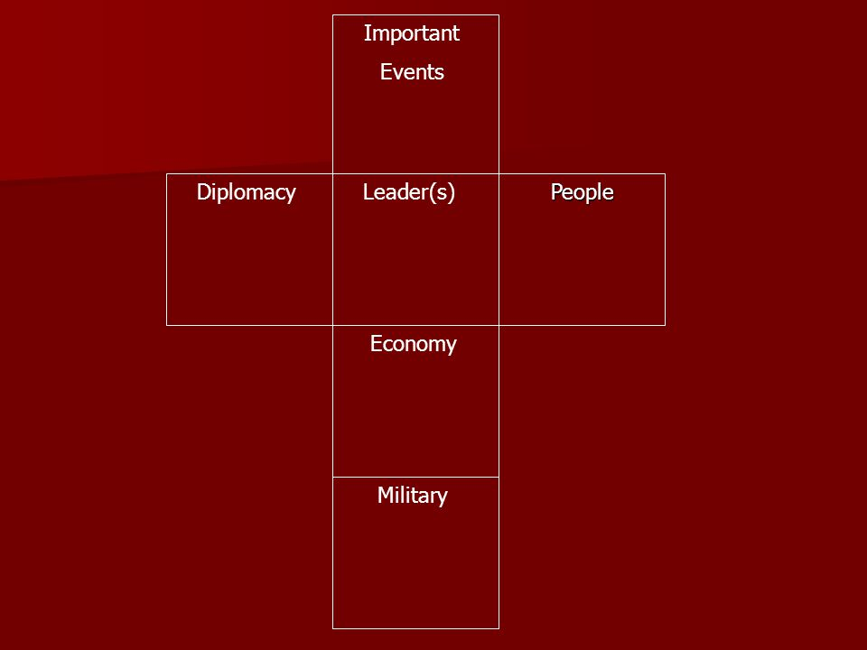 PeopleDiplomacy Economy Leader(s) Military Important Events