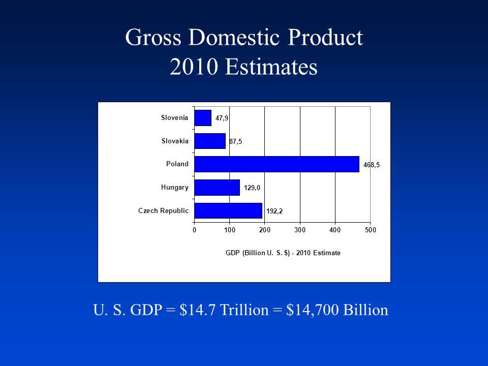 Gross Domestic Product 2010 Estimates U. S. GDP = $14.7 Trillion = $14,700 Billion