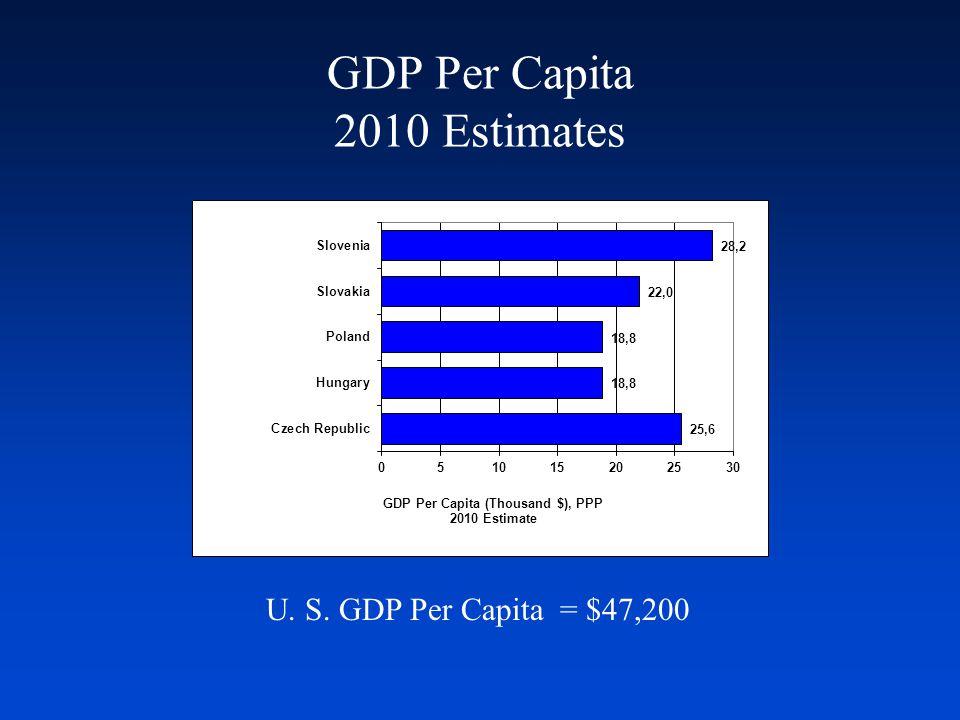 GDP Per Capita 2010 Estimates U. S. GDP Per Capita = $47,200