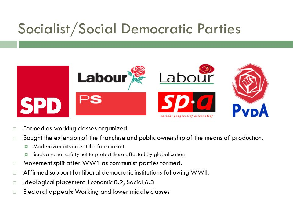 Christian Democratic Parties  Formed by Catholic groups in response to secularism.