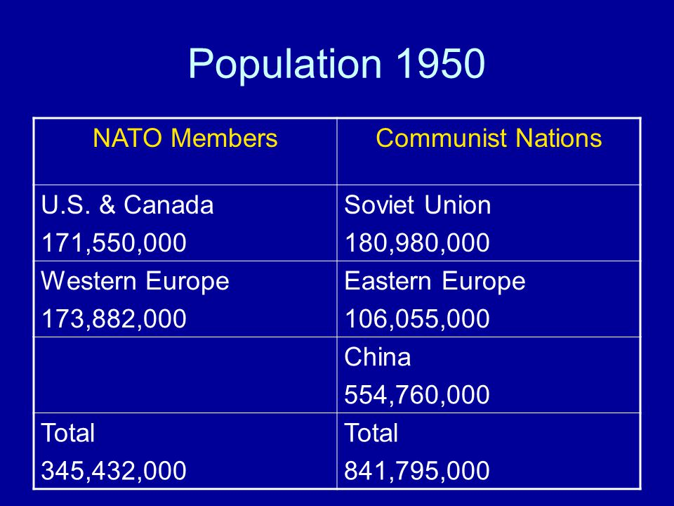 Population 1950 NATO MembersCommunist Nations U.S.