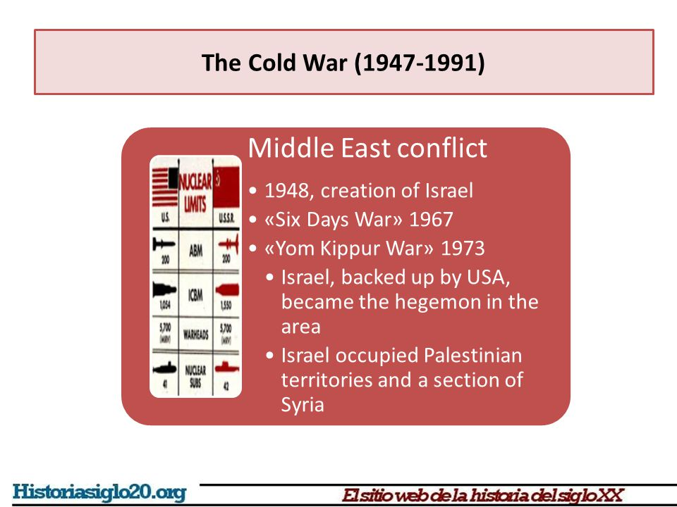 The Cold War (1947-1991) Middle East conflict 1948, creation of Israel «Six Days War» 1967 «Yom Kippur War» 1973 Israel, backed up by USA, became the