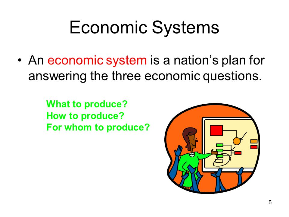 Economic Systems The main types of economic systems are: –Command or Communist –Market –Traditional –Mixed