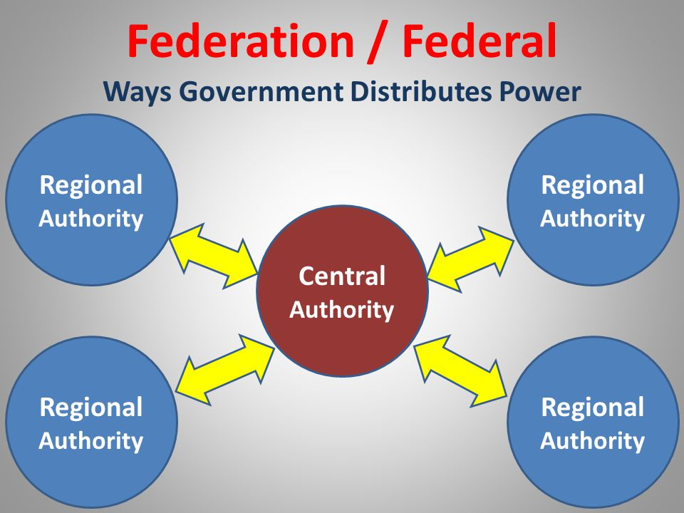 List of countries with Federal Governments Argentina Australia Austria Belgium Bosnia and Herzegovina Brazil Canada Germany India Mexico Russia Switzerland Venezuela Countries in Transition to Federalism Iraq Sudan Countries Considering a Federal System Sri Lanka