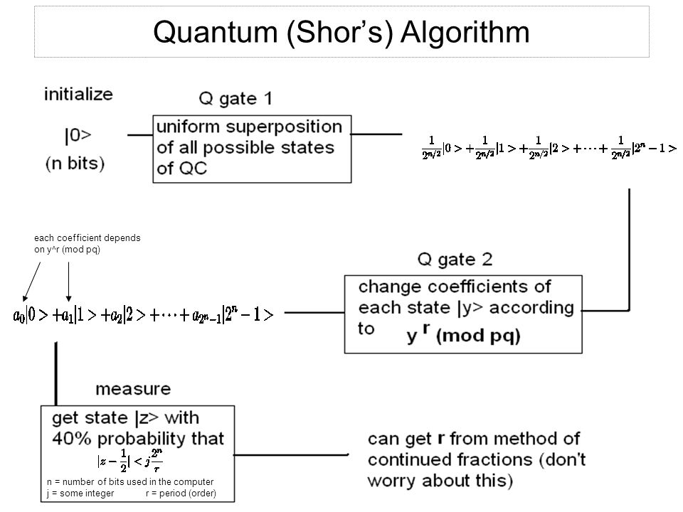 Quantum (Shor's) Algorithm each coefficient depends on y^r (mod pq) n = number of bits used in the computer j = some integer r = period (order)