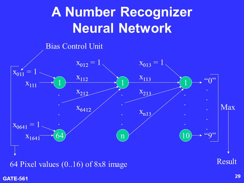 GATE-561 29 A Number Recognizer Neural Network x 011 = 1 x 111 1 x 0641 = 1 x 1641 64 x 012 = 1 x 112 1 n x 212 x 6412 x 013 = 1 x 113 1 10 x 213 x n13 0 9 ..........