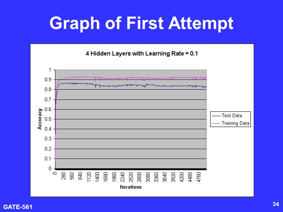 GATE-561 34 Graph of First Attempt