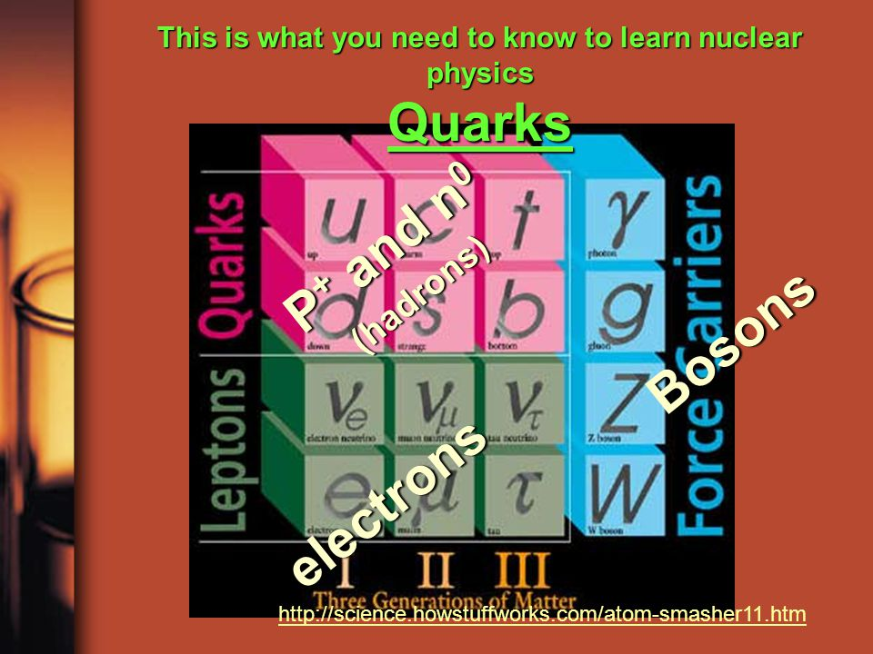 Bosons This is what you need to know to learn nuclear physics Quarks electrons P + and n 0 (hadrons) http://science.howstuffworks.com/atom-smasher11.htm