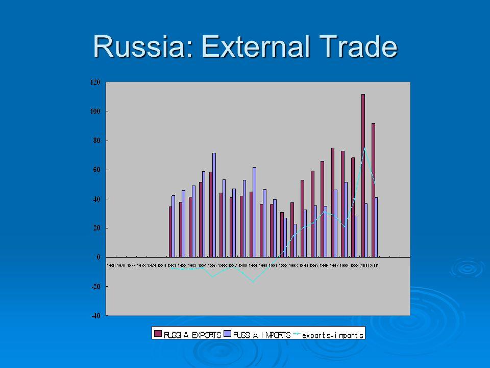 Russia: External Trade