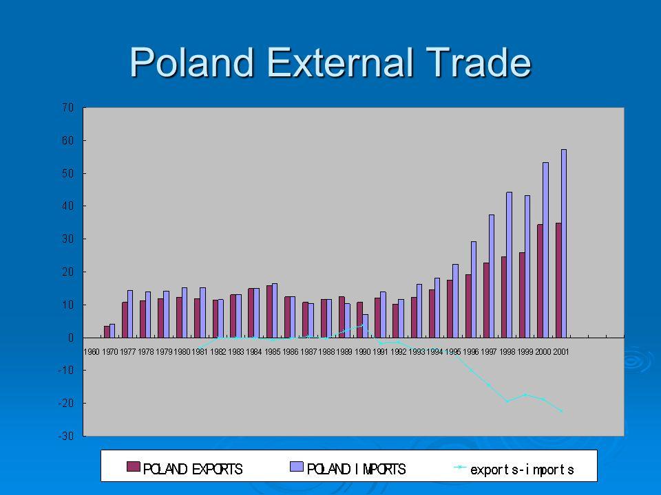Poland External Trade