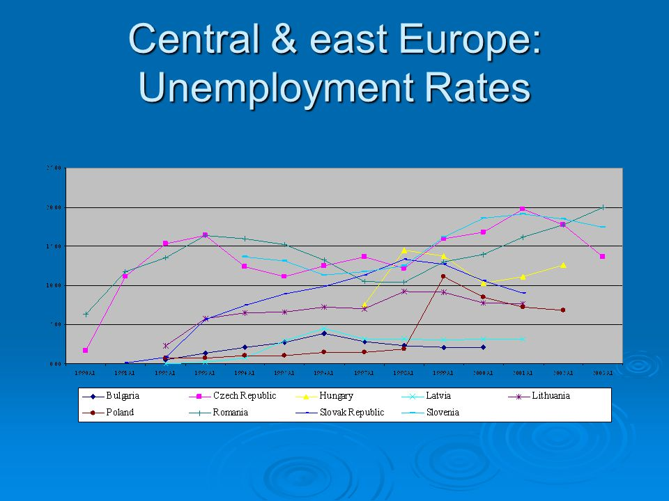 Central & east Europe: Unemployment Rates