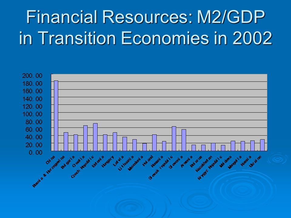 Financial Resources: M2/GDP in Transition Economies in 2002