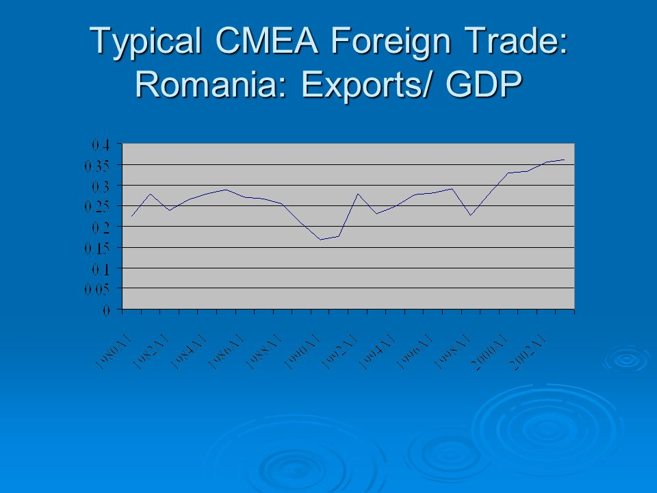 Typical CMEA Foreign Trade: Romania: Exports/ GDP