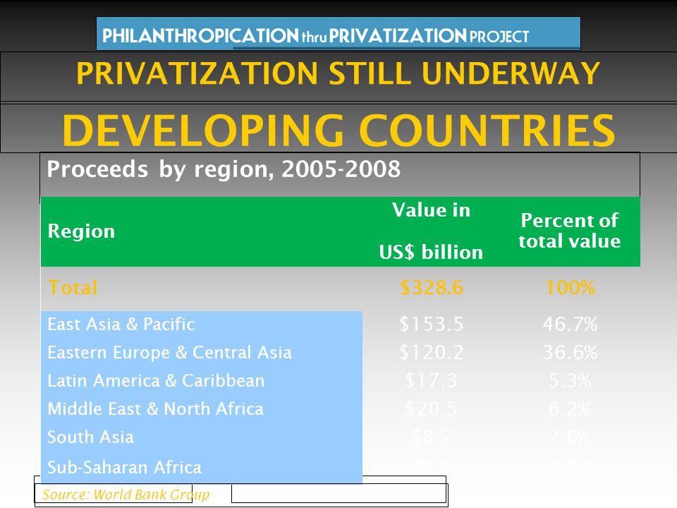 Proceeds by region, 2005-2008 Region Value in US$ billion Percent of total value Total$328.6100% East Asia & Pacific $153.546.7% Eastern Europe & Central Asia $120.236.6% Latin America & Caribbean $17.35.3% Middle East & North Africa $20.56.2% South Asia $8.72.6% Sub-Saharan Africa $8.42.6% PRIVATIZATION STILL UNDERWAY DEVELOPING COUNTRIES Source: World Bank Group