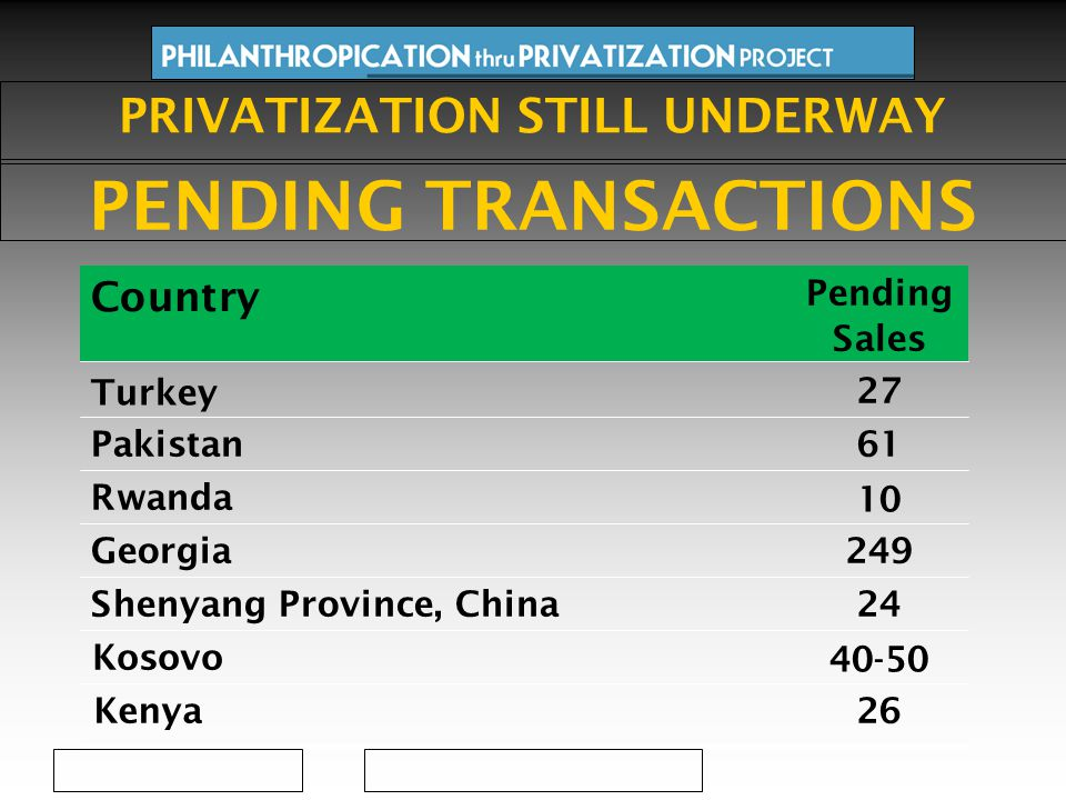 249Georgia 10 Rwanda 61Pakistan 27 Turkey Pending Sales Country Shenyang Province, China24 Kosovo 40-50 Kenya26 PRIVATIZATION STILL UNDERWAY PENDING TRANSACTIONS