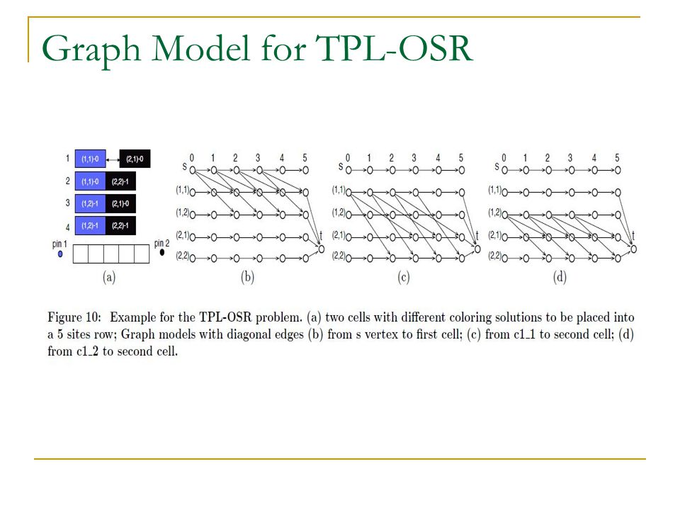 Graph Model for TPL-OSR