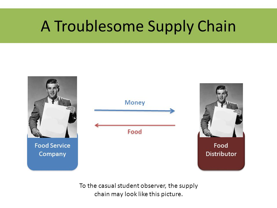 Food Service Company Food Distributor Money Food A Troublesome Supply Chain To the casual student observer, the supply chain may look like this picture.
