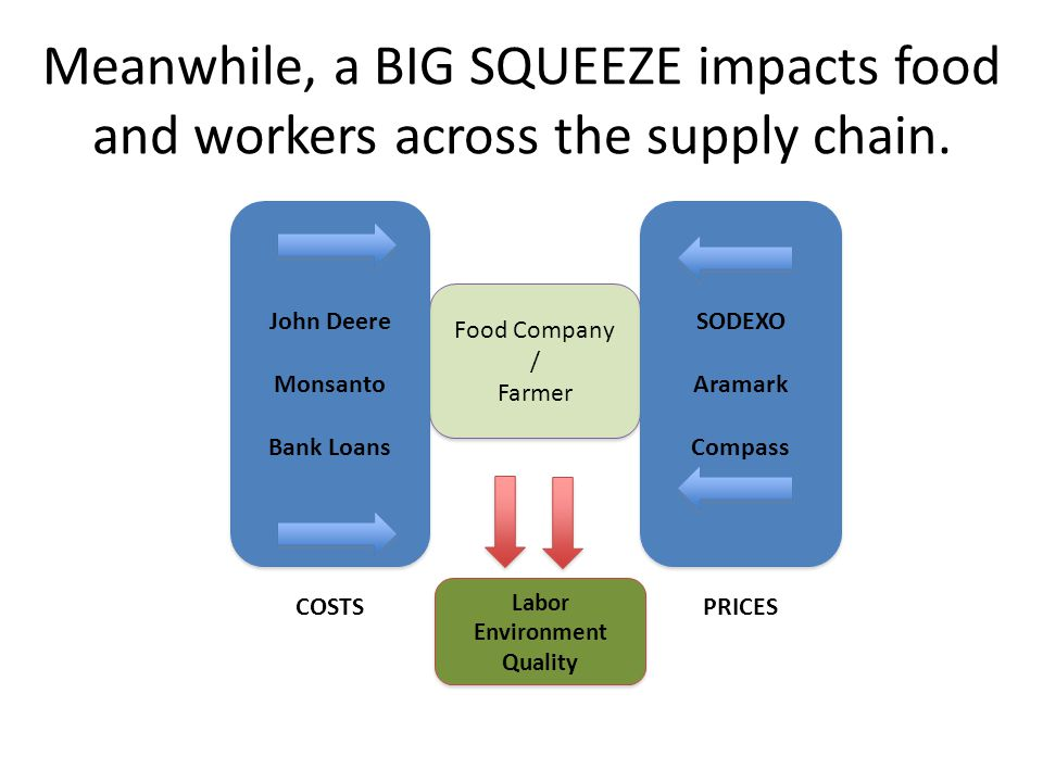 Food Company / Farmer Food Company / Farmer SODEXO Aramark Compass SODEXO Aramark Compass PRICES John Deere Monsanto Bank Loans John Deere Monsanto Bank Loans COSTS Labor Environment Quality Labor Environment Quality Meanwhile, a BIG SQUEEZE impacts food and workers across the supply chain.