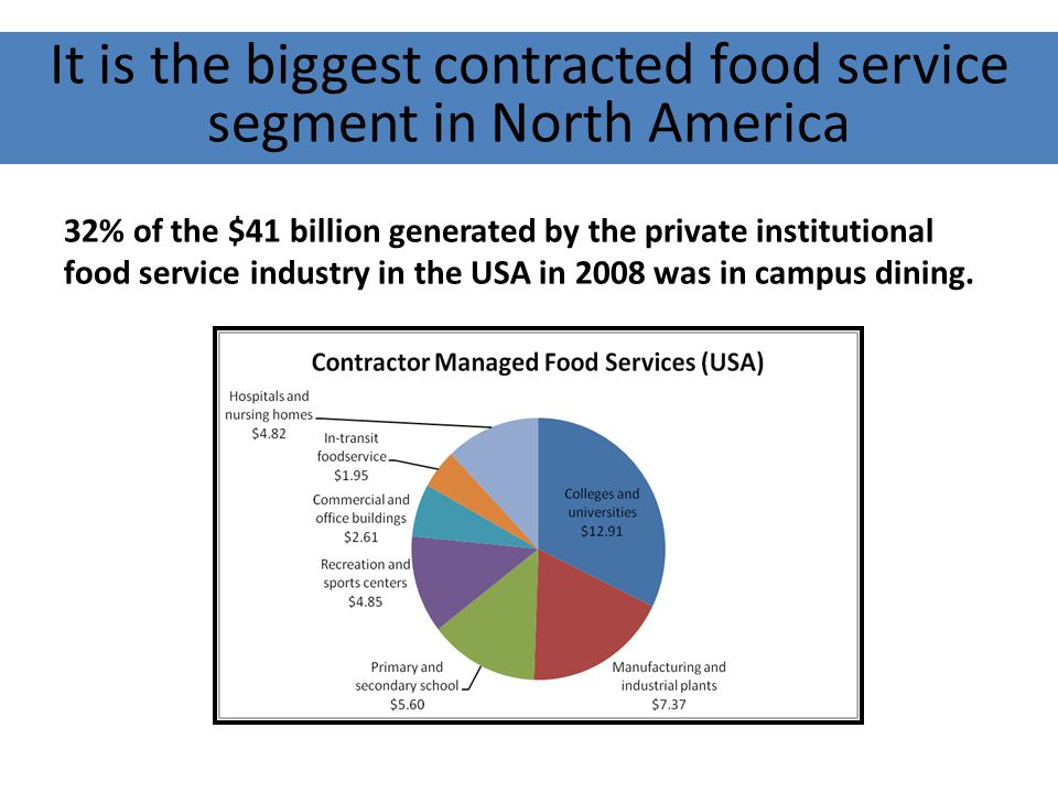 It is the biggest contracted food service segment in North America 32% of the $41 billion generated by the private institutional food service industry in the USA in 2008 was in campus dining.