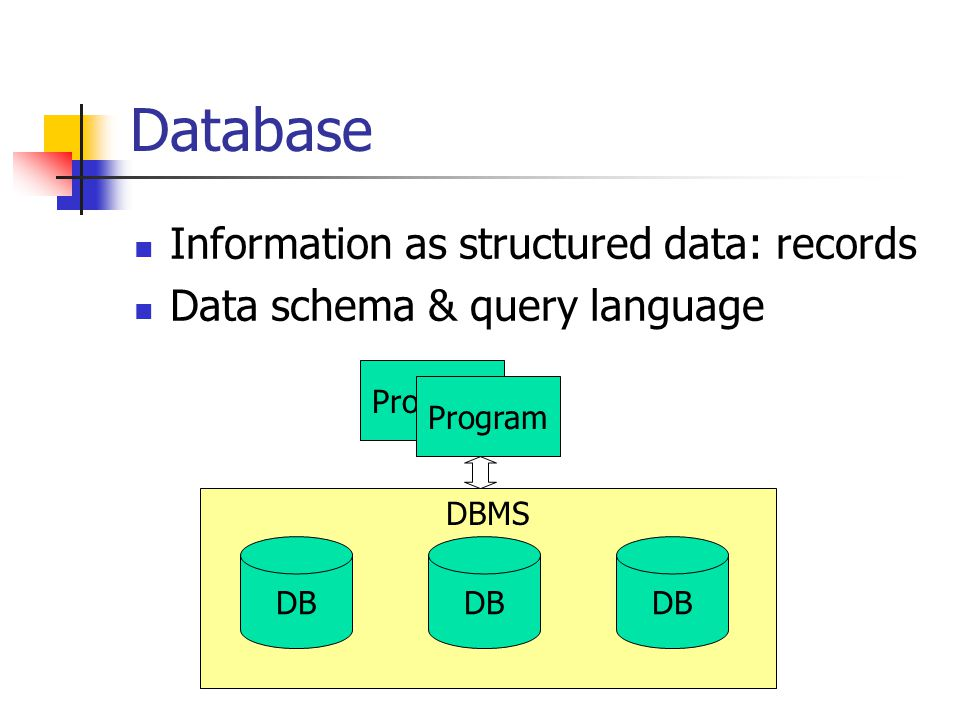 DBMS Program Database Information as structured data: records Data schema & query language DB