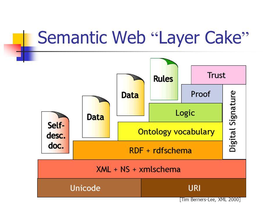Semantic Web Layer Cake [Tim Berners-Lee, XML 2000]