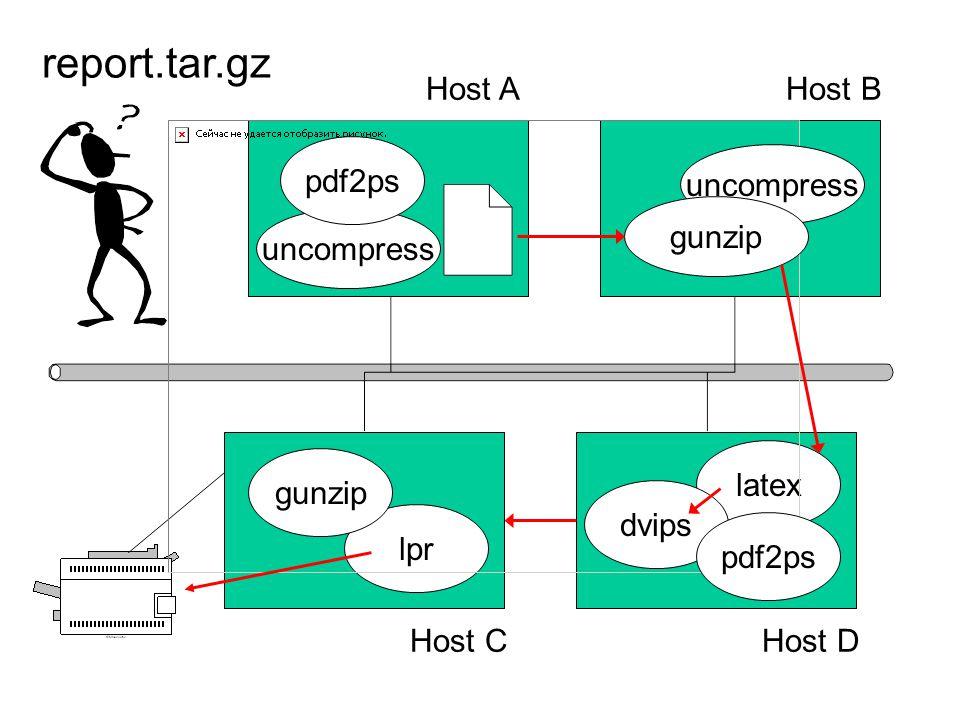 latex uncompress lpr dvips Host D Host B Host C Host A report.tar.gz pdf2ps gunzip uncompress gunzip pdf2ps
