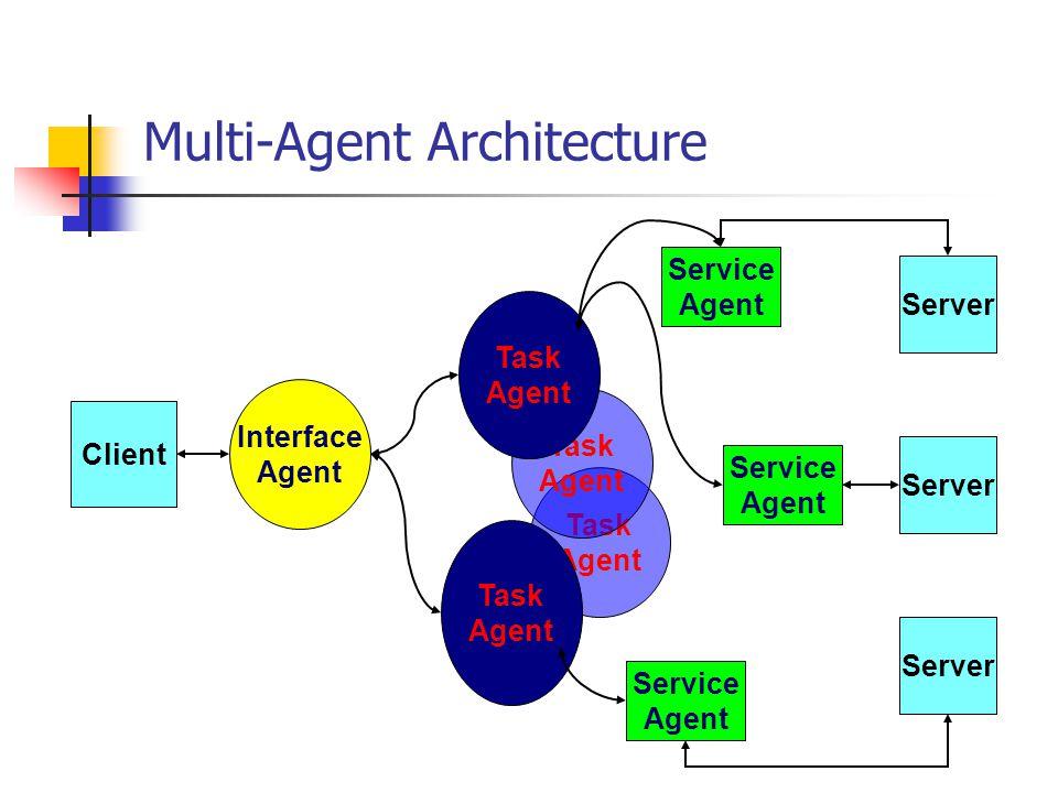 Multi-Agent Architecture Client Server Interface Agent Task Agent Task Agent Task Agent Task Agent Service Agent Service Agent Service Agent