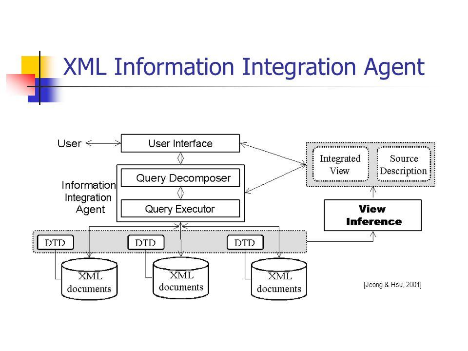 XML Information Integration Agent [Jeong & Hsu, 2001]