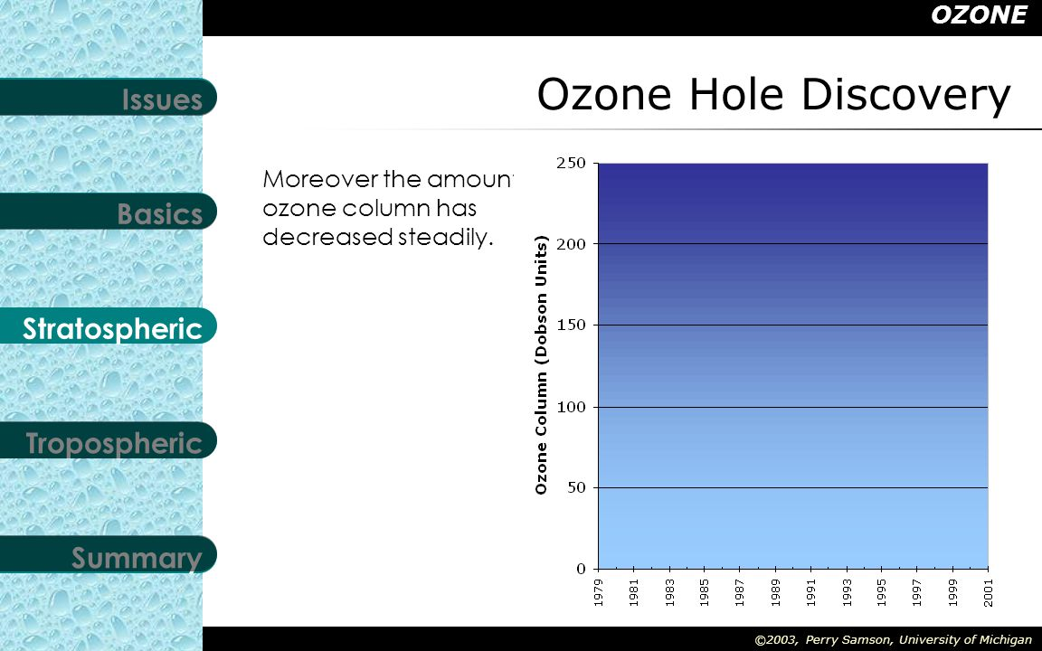 OZONE Stratospheric Tropospheric Summary Basics Issues ©2003, Perry Samson, University of Michigan Ozone Hole Discovery In 1985 Farmen et al.
