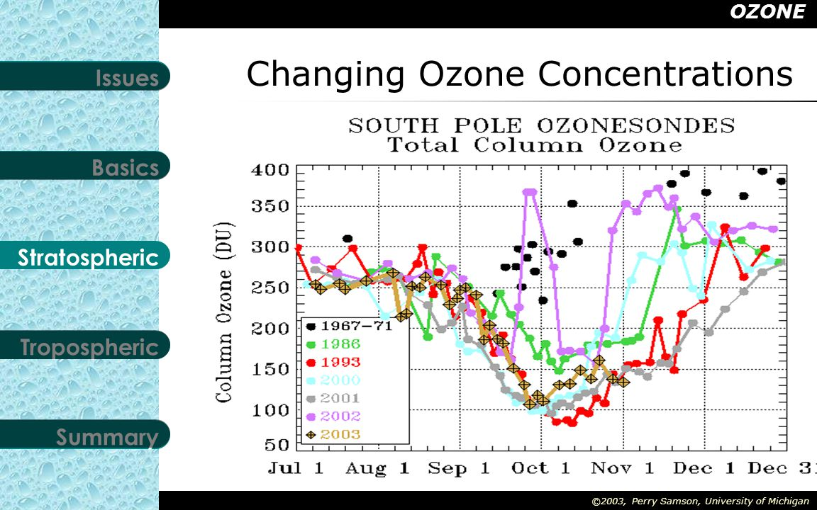 OZONE Stratospheric Tropospheric Summary Basics Issues ©2003, Perry Samson, University of Michigan