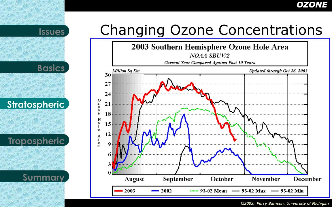 OZONE Stratospheric Tropospheric Summary Basics Issues ©2003, Perry Samson, University of Michigan Changing Ozone Concentrations