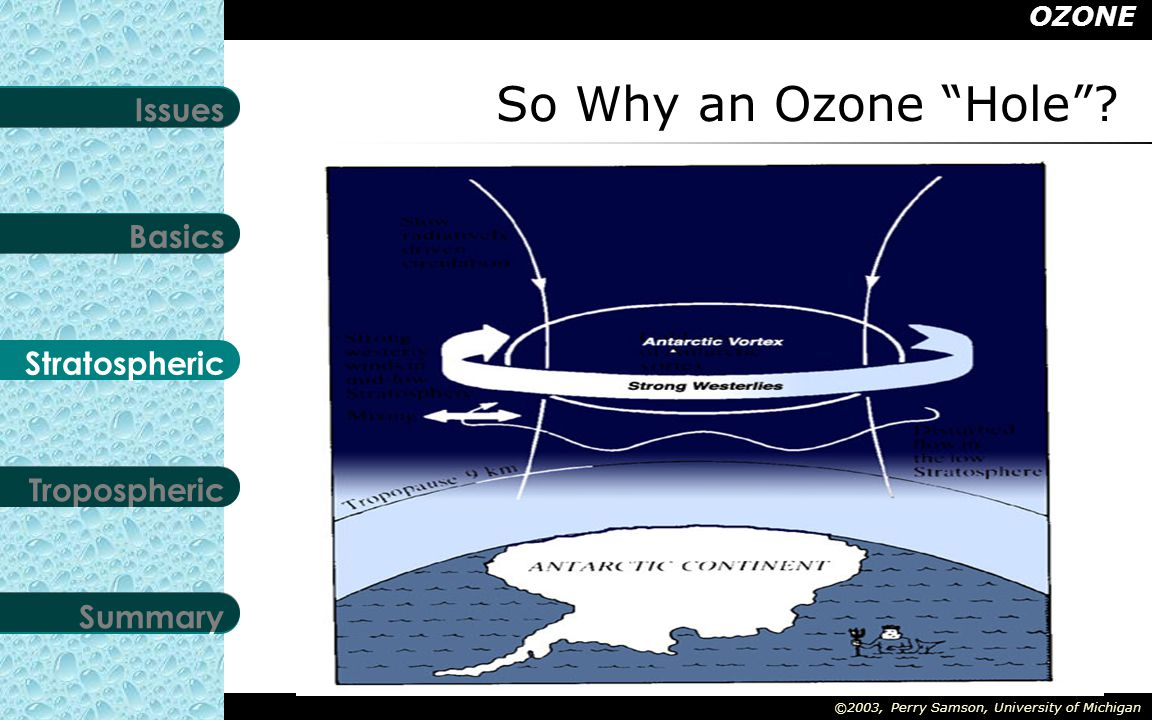 OZONE Stratospheric Tropospheric Summary Basics Issues ©2003, Perry Samson, University of Michigan Last Updated: May 6, 2015