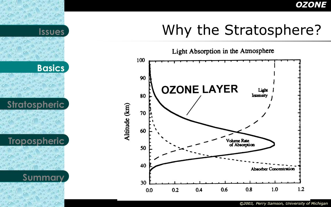 OZONE Stratospheric Tropospheric Summary Basics Issues ©2003, Perry Samson, University of Michigan Ozone Maxima