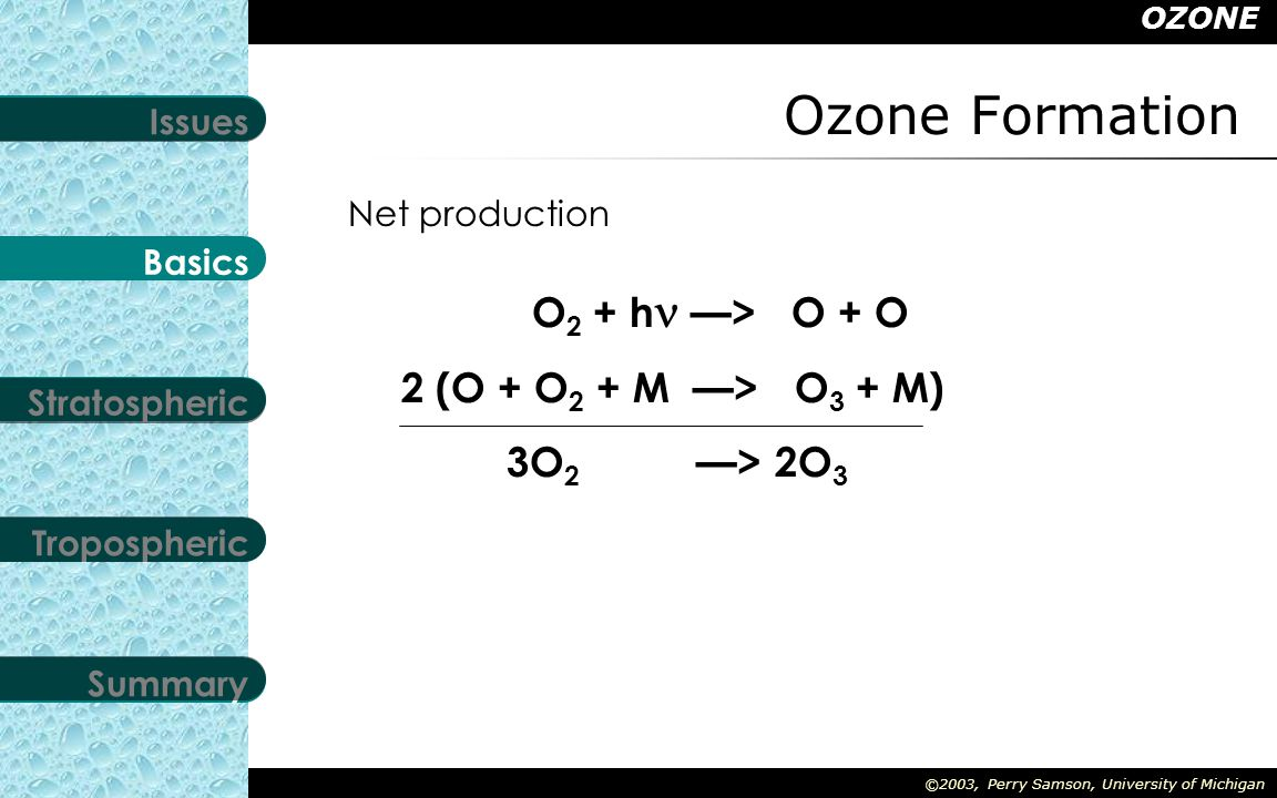 OZONE Stratospheric Tropospheric Summary Basics Issues ©2003, Perry Samson, University of Michigan Ozone Formation When an oxygen molecule absorbs a photon of light with a wavelength shorter than 0.2 µm the energy splits the molecule into two oxygen atoms.