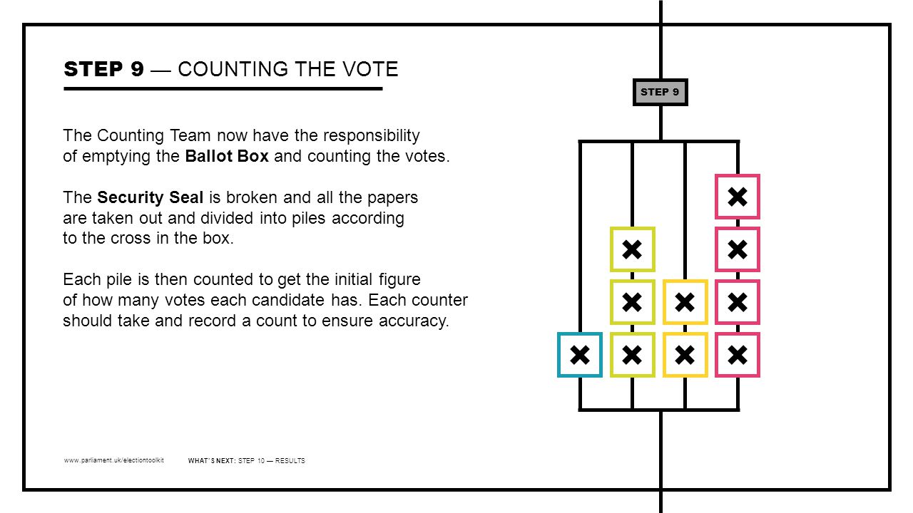 www.parliament.uk/electiontoolkit The Counting Team now have the responsibility of emptying the Ballot Box and counting the votes.