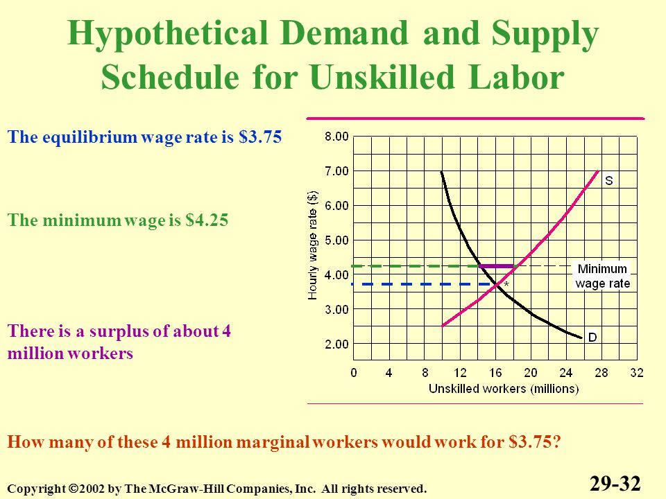 Hypothetical Demand and Supply Schedule for Unskilled Labor 29-32 Copyright  2002 by The McGraw-Hill Companies, Inc.