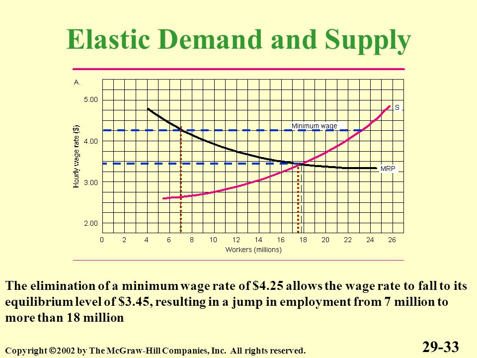 Elastic Demand and Supply 29-33 Copyright  2002 by The McGraw-Hill Companies, Inc.