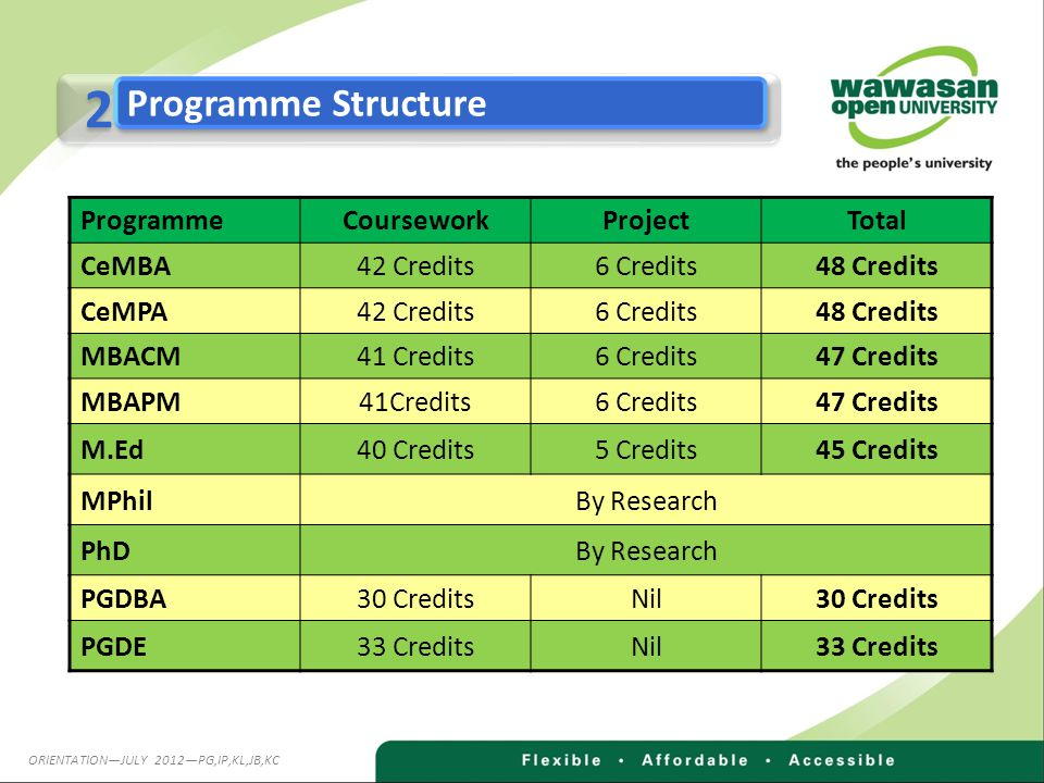 2 2 Programme Structure ProgrammeCourseworkProjectTotal CeMBA42 Credits6 Credits48 Credits CeMPA42 Credits6 Credits48 Credits MBACM41 Credits6 Credits
